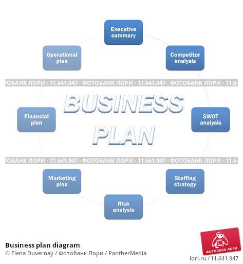 an analysis of the business operation plan The business plan has been completed with the assistance at present, i am the sole person in the business as soon as the operation is firmly.